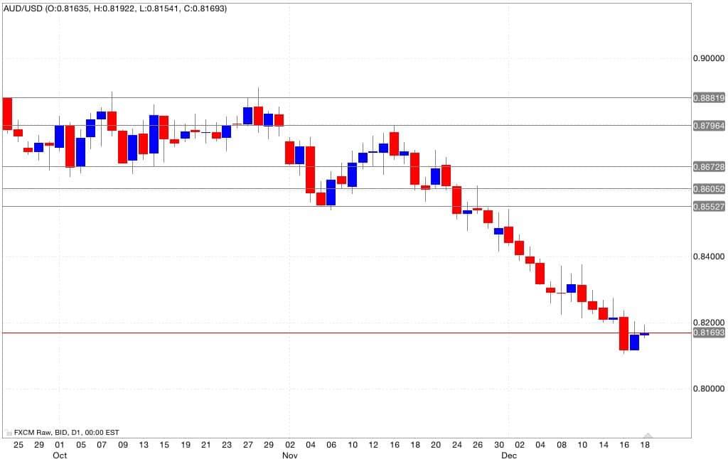 aud/usd segnali trading 19/12/2014