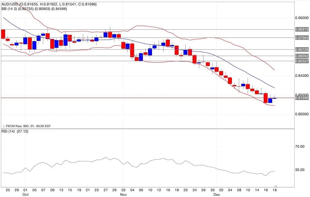 aud/usd segnali trading indicatori 19/12/2014