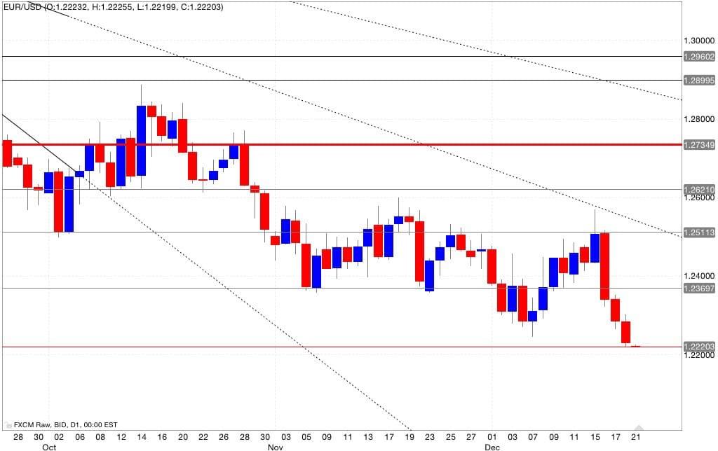 Eur/usd analisi tecnica segnali di trading 22/12/2014