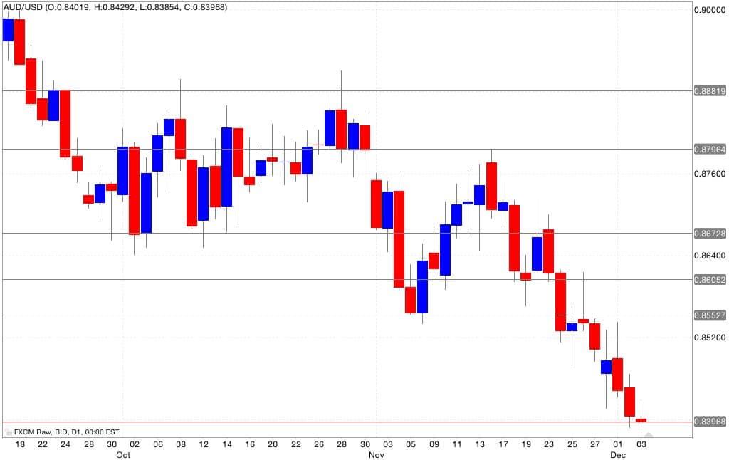 aud/usd Analisi tecnica segnali trading 04/12/2014
