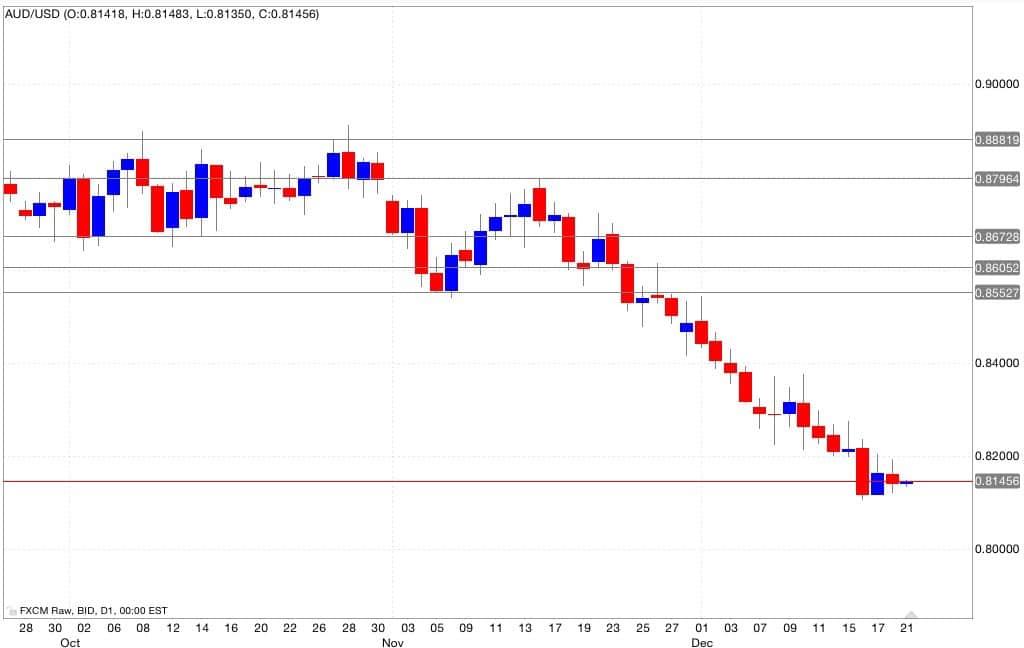 Aud/usd analisi tecnica segnali di trading 22/12/2014