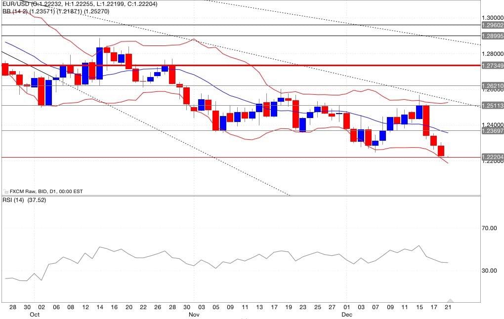 Eur/usd analisi tecnica segnali di trading indicatori22/12/2014