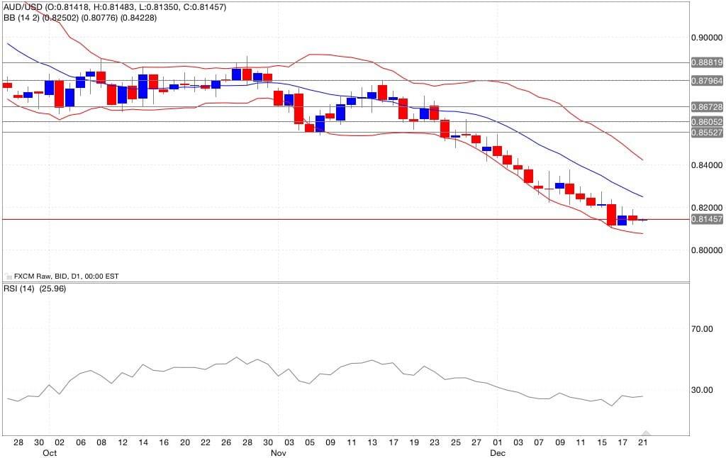 Aud/usd analisi tecnica segnali di trading indicatori 22/12/2014
