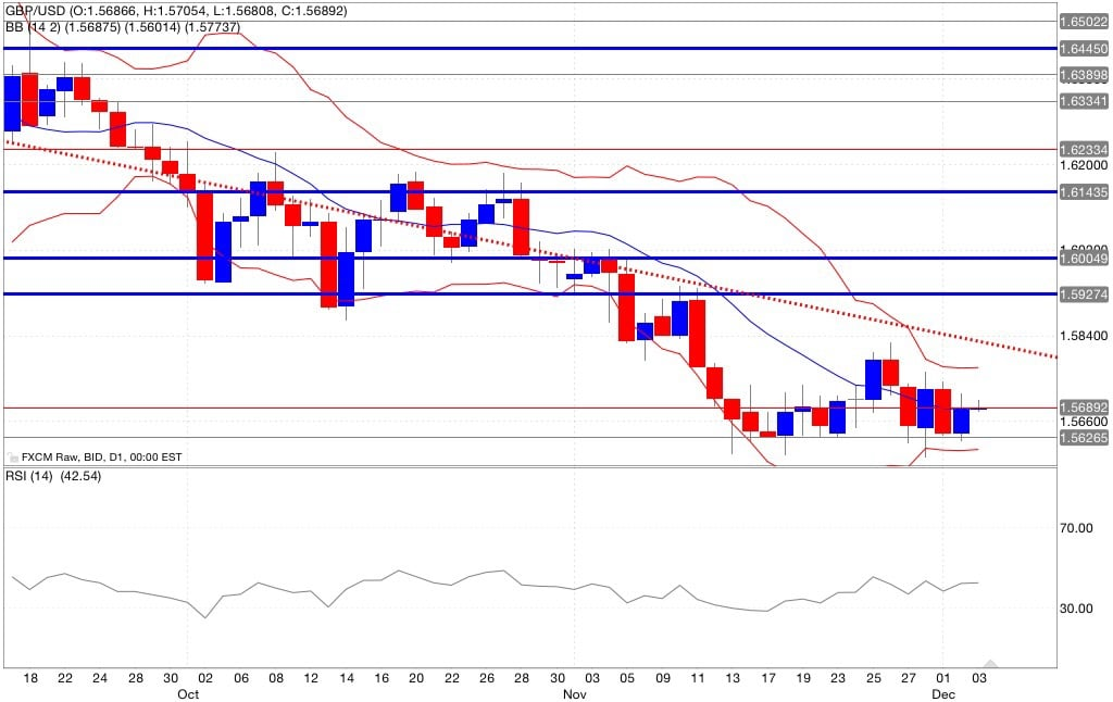 Gbp/usd Analisi tecnica indicatori 04/12/2014