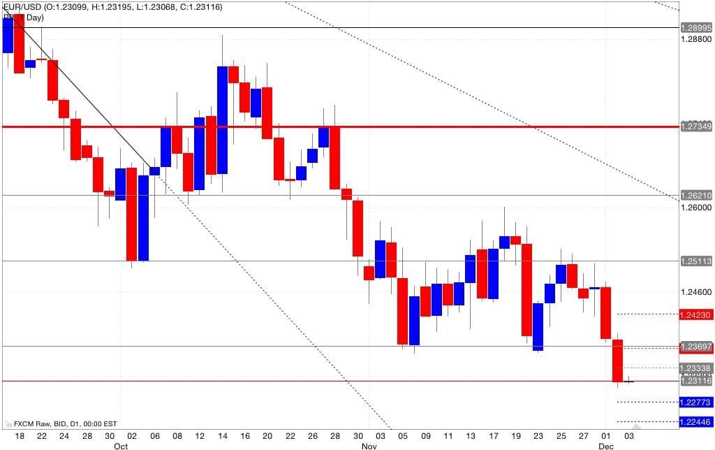 Eur/usd pivot point 04/12/2014