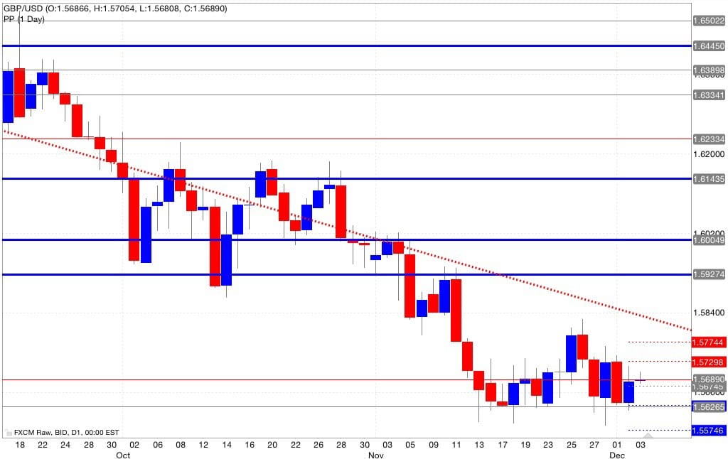 Gbp/usd pivot point 04/12/2014
