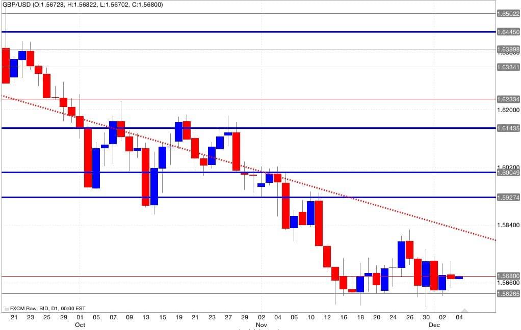 gbp/usd analisi tecnica segnali di trading 05/12/2014