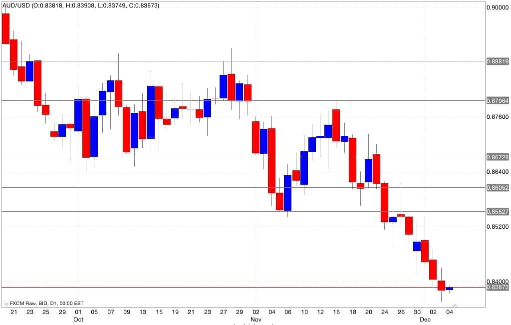 aud/usd analisi tecnica segnali di trading 05/12/2014