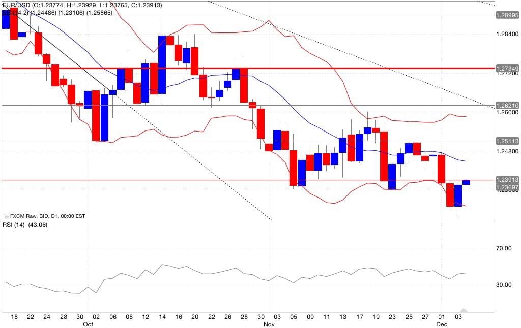eur/usd analisi tecnica segnali di trading indicatori 05/12/2014