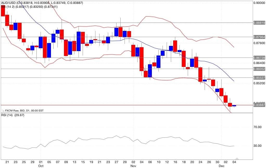aud/usd analisi tecnica segnali di trading indicatori 05/12/2014