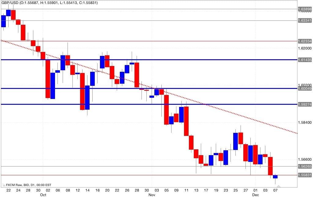 gbp/usd analisi tecnica segnali trading 08/12/2014