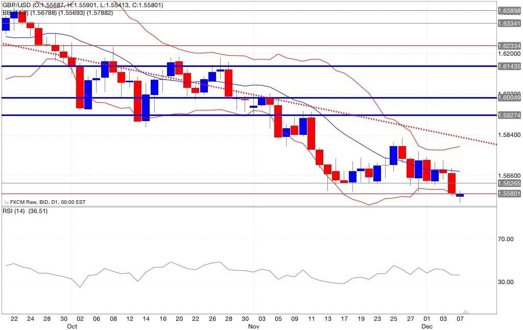 gbp/usd analisi tecnica segnali trading indicatori 08/12/2014