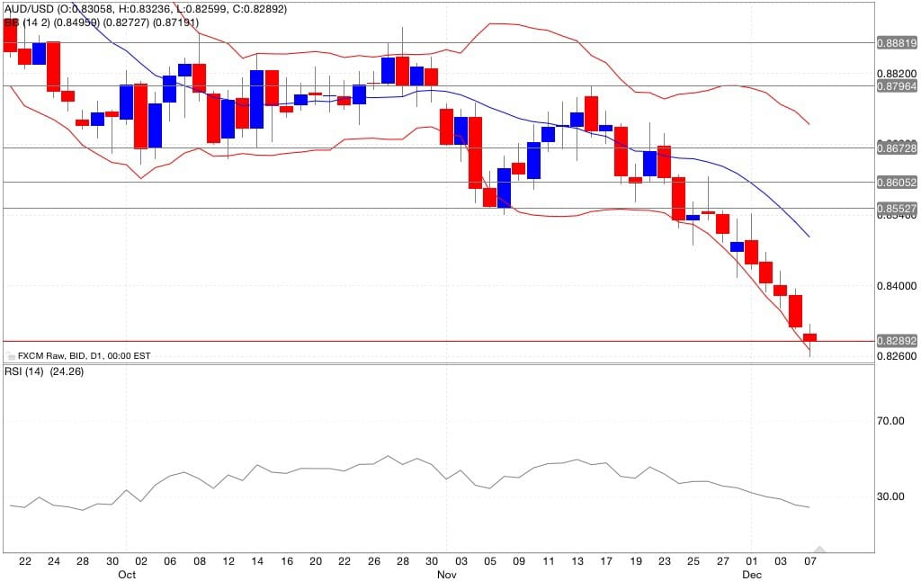 aud/usd analisi tecnica segnali trading indicatori 08/12/2014