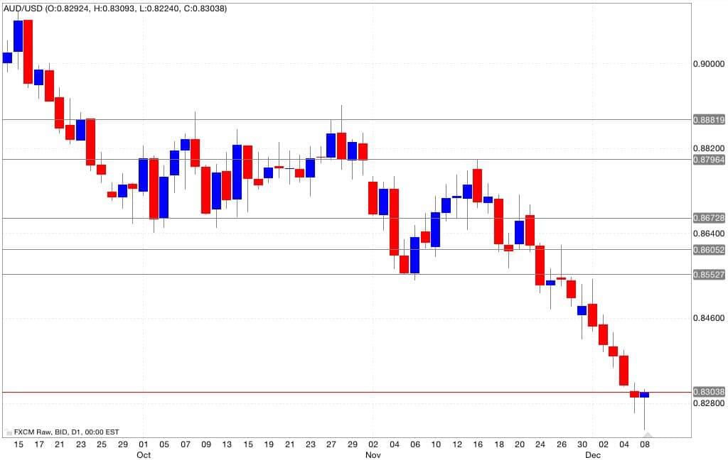 aud/usd segnali di trading 09/12/2014