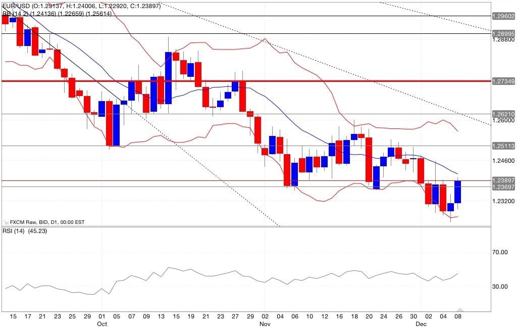 Eur/usd segnali di trading indicatori 09/12/2014