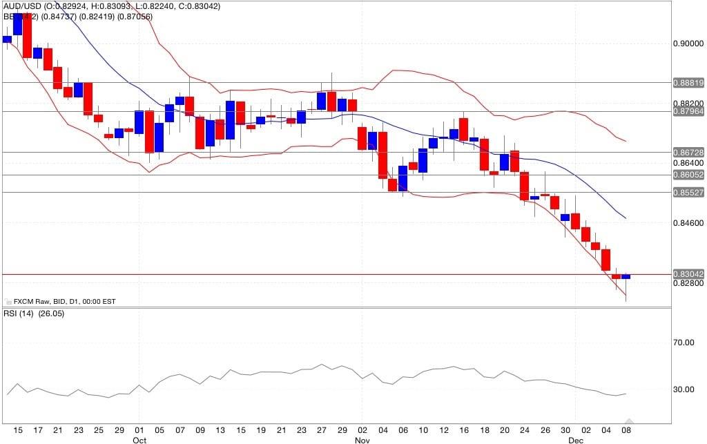 aud/usd segnali di trading indicatori 09/12/2014