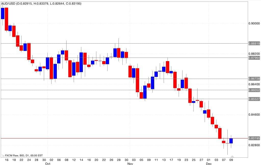 aud/usd segnali trading 10/12/2014