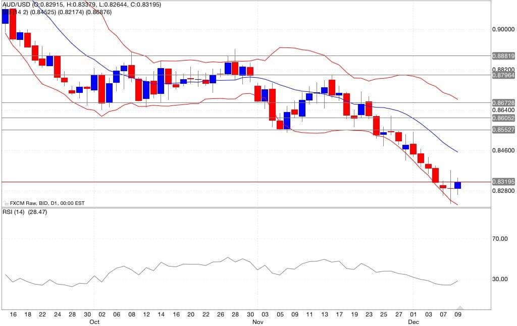 aud/usd segnali trading indicatori 10/12/2014