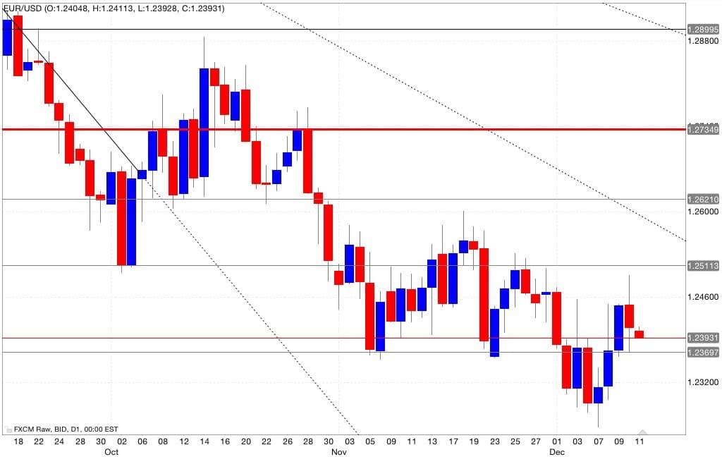 eur/usd analisi tecnica segnali di trading 12/12/2014