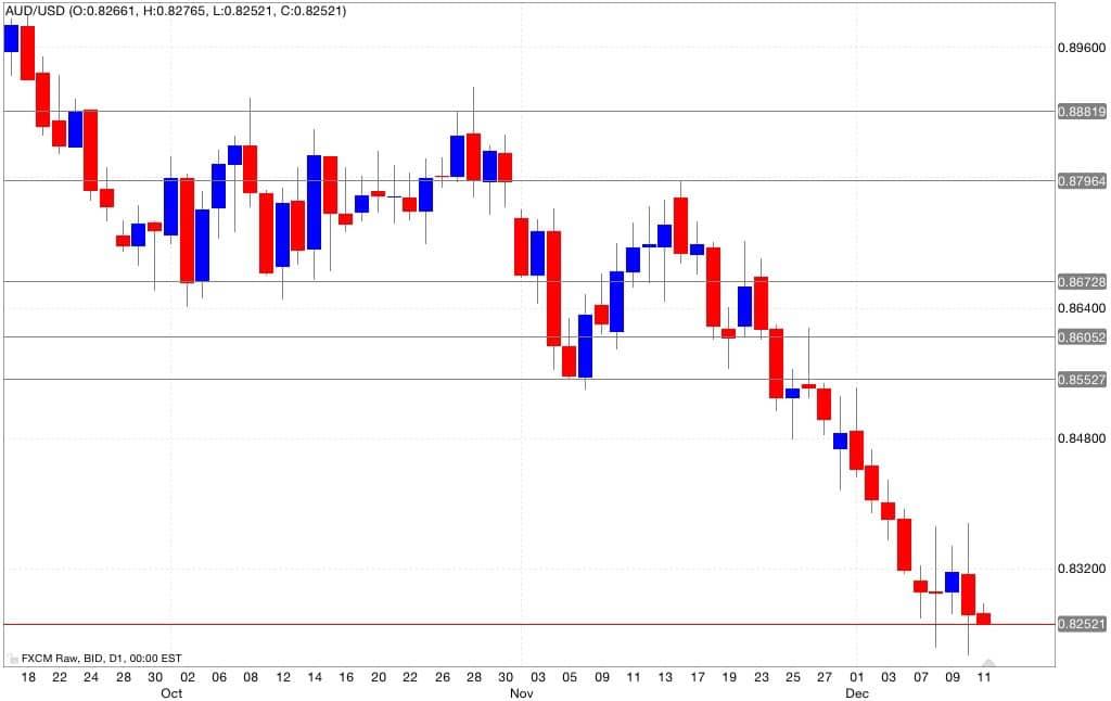 aud/usd analisi tecnica segnali di trading 12/12/2014