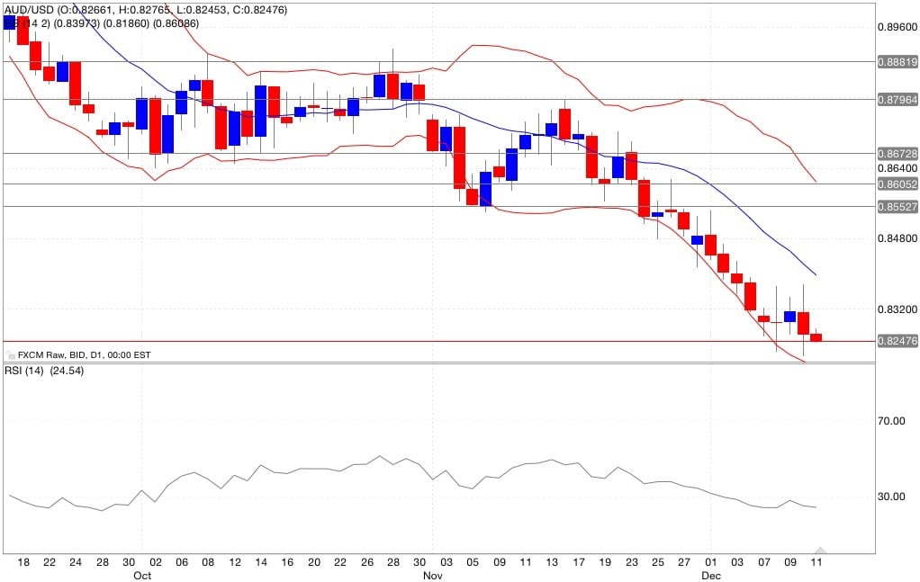 aud/usd analisi tecnica segnali di trading indicatori 12/12/2014