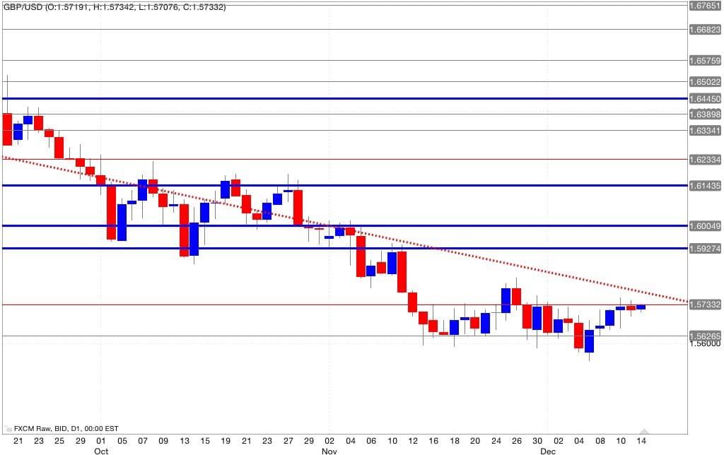 Gbp/usd analisi tecnica segnali di trading 15/12/2014
