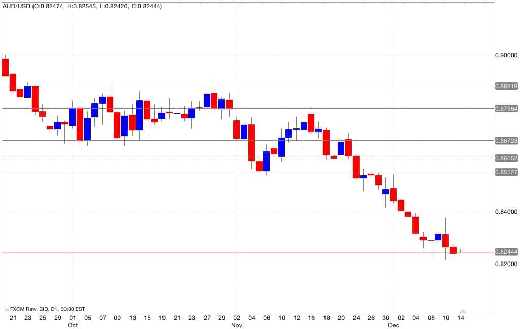 Aud/usd analisi tecnica segnali di trading 15/12/2014