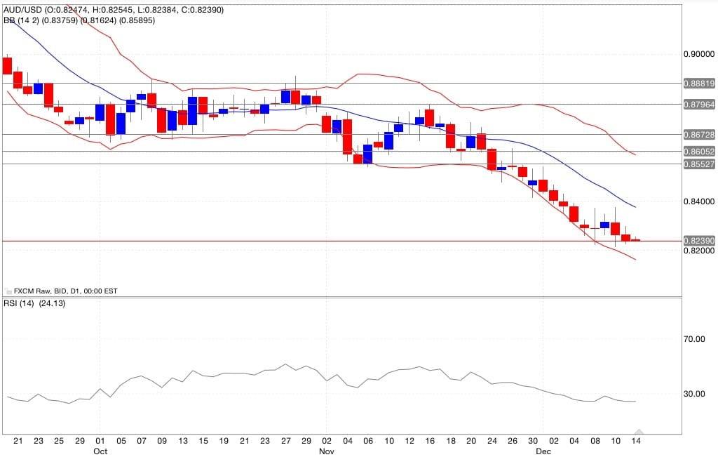 Aud/usd analisi tecnica segnali di trading indicatori 15/12/2014