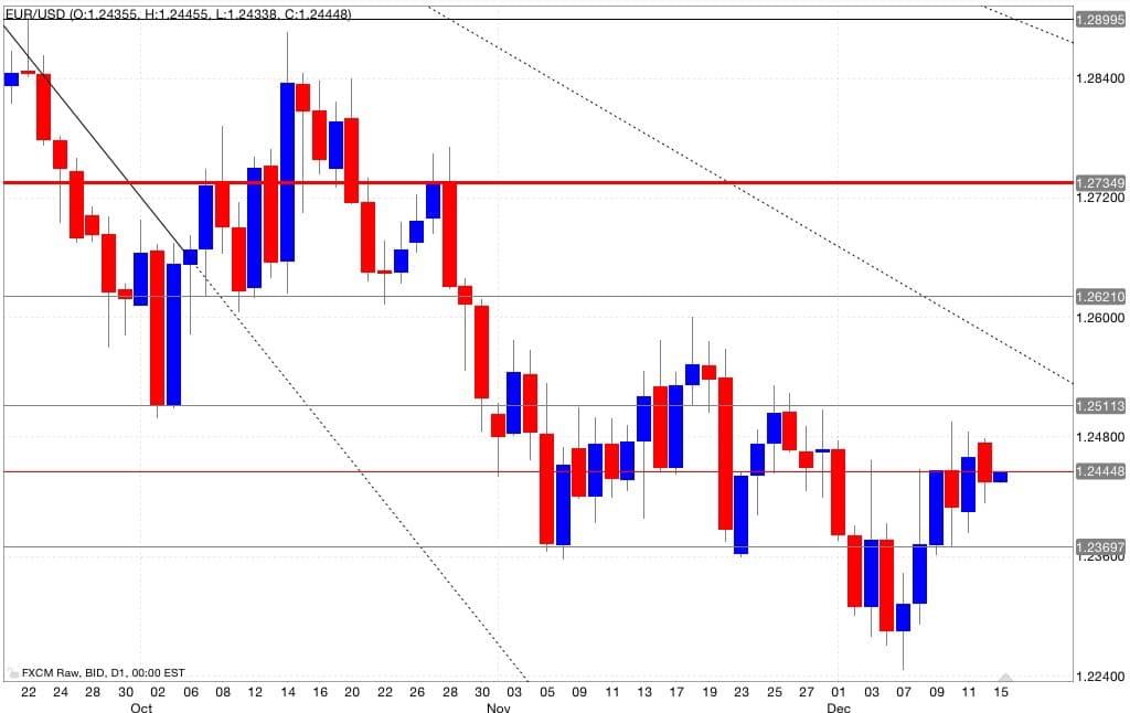 Eur/usd analisi tecnica segnali di trading 16/12/2014