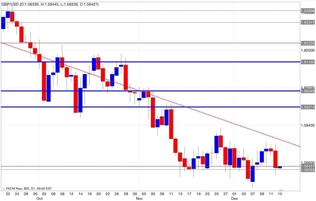 Gbp/usd analisi tecnica segnali di trading 16/12/2014