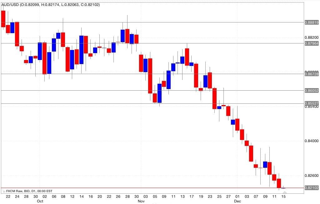 Aud/usd analisi tecnica segnali di trading 16/12/2014