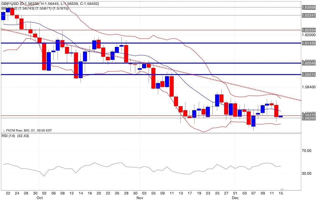 Gbp/usd analisi tecnica segnali di trading indicatori 16/12/2014