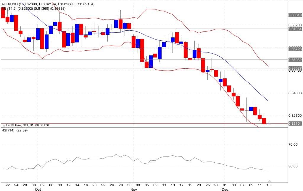 Aud/usd analisi tecnica segnali di trading indicatori 16/12/2014