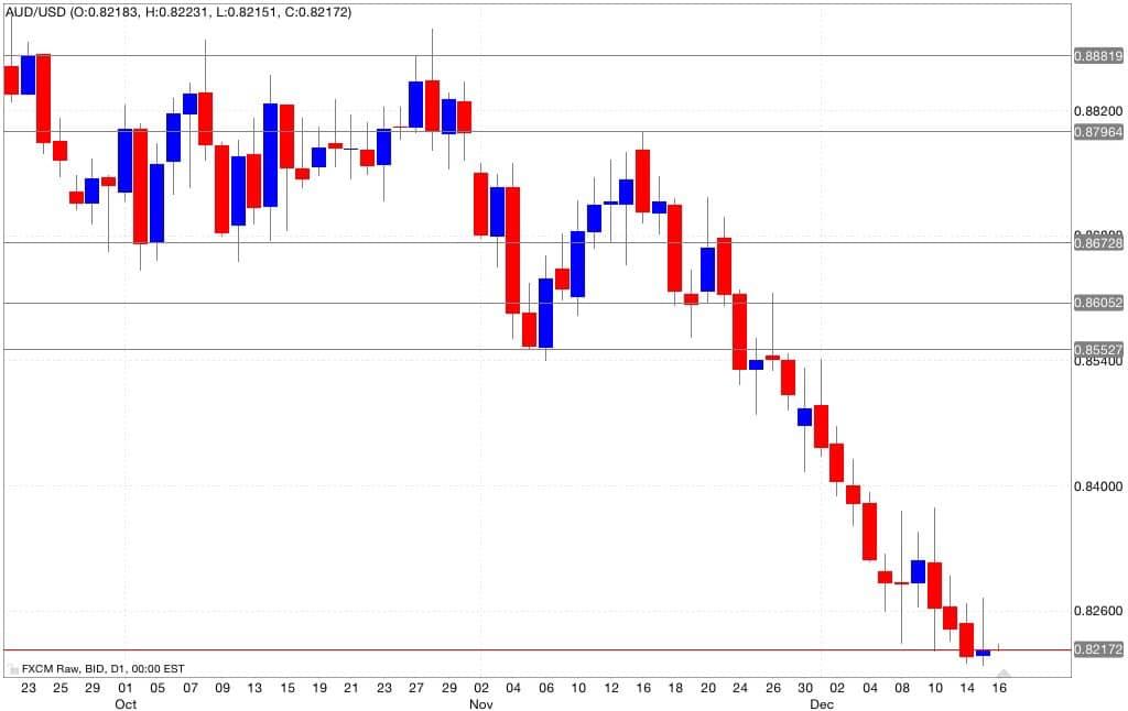 Aud/usd analisi tecnica segnali di trading 17/12/2014