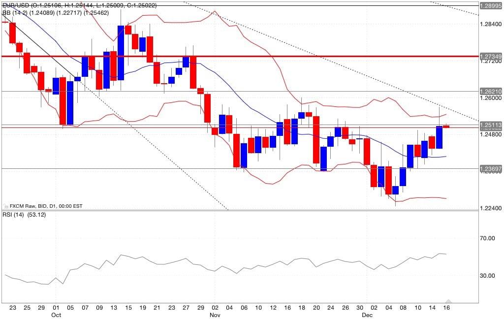 Eur/usd analisi tecnica segnali di trading indicatori 17/12/201