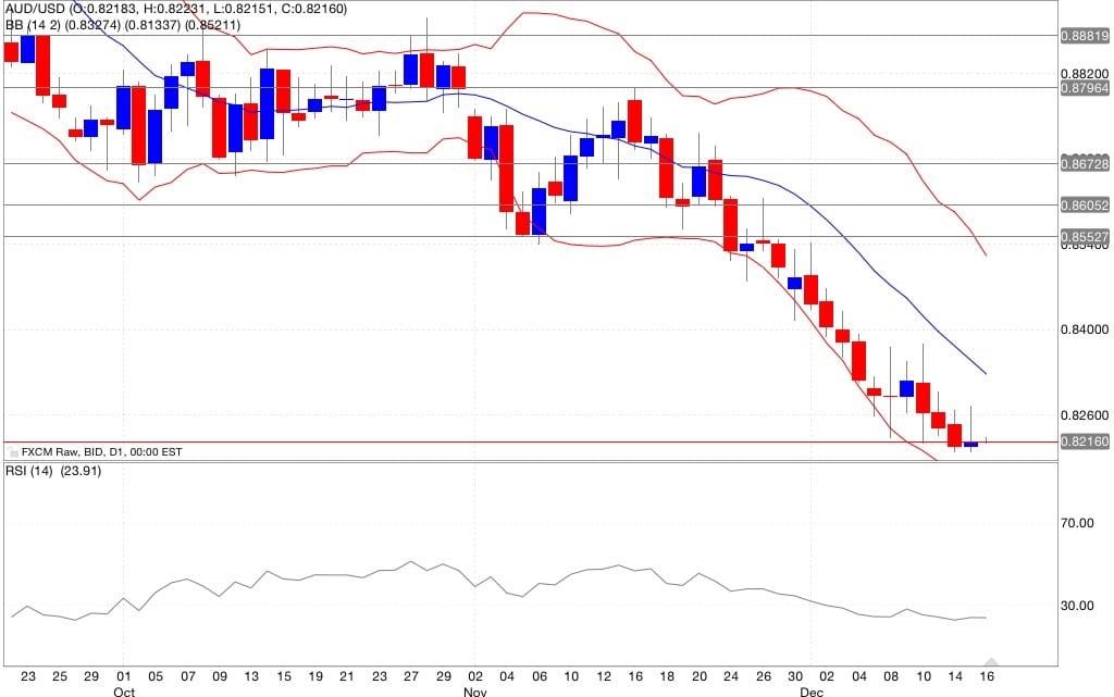Aud/usd analisi tecnica segnali di trading indicatori 17/12/2014