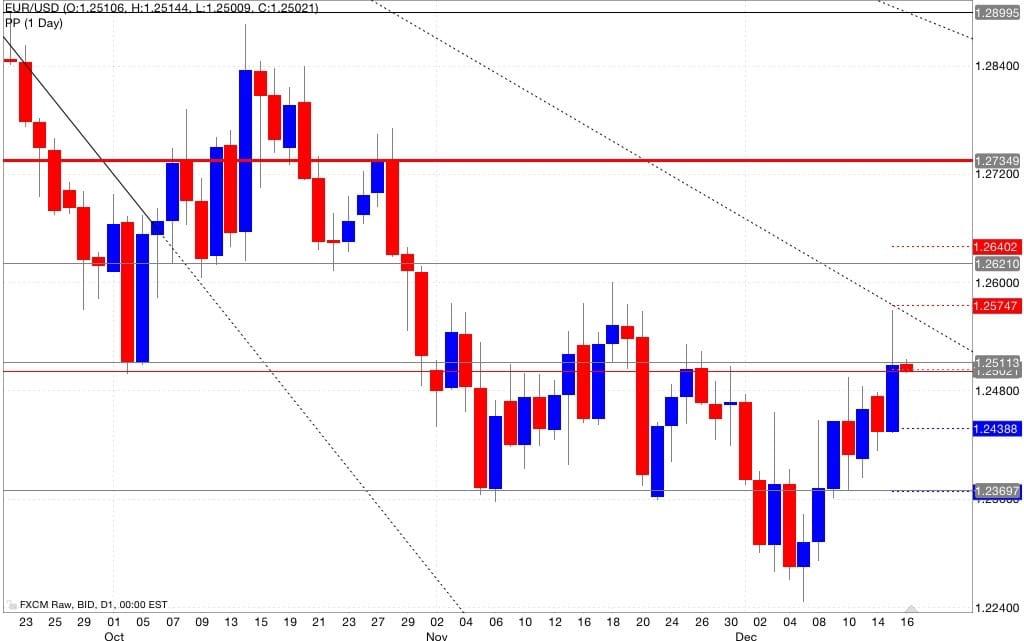 Eur/usd pivot point 17/12/2014