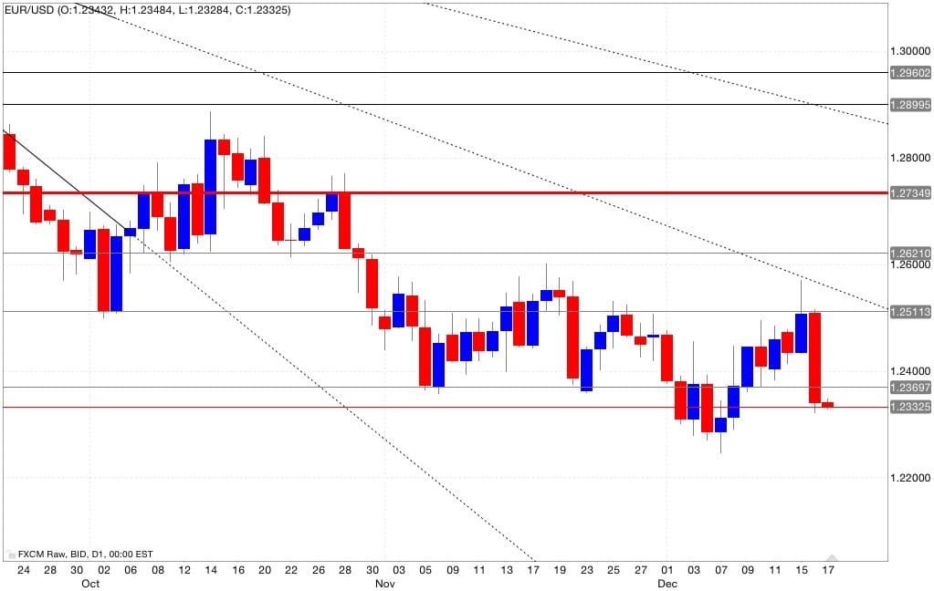 eur/usd analisi tecnica e segnali di trading 18/12/2014