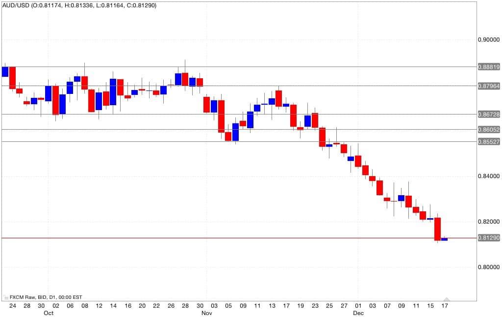 aud/usd analisi tecnica e segnali di trading 18/12/2014
