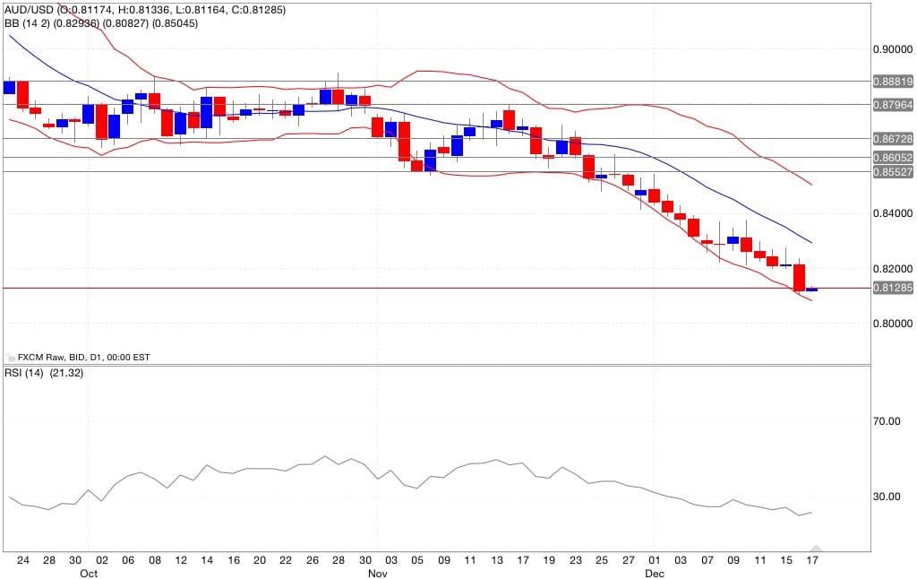 aud/usd analisi tecnica e segnali di trading indicatori 18/12/2014