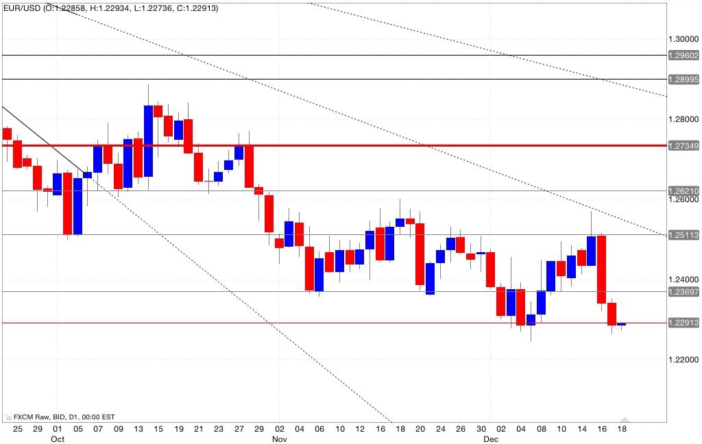 Eur/usd segnali trading 19/12/2014