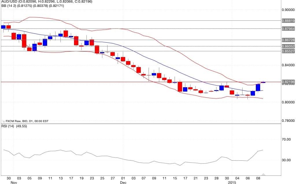 aud/usd analisi tecnica e segnali di trading indicatori 12/01/2015