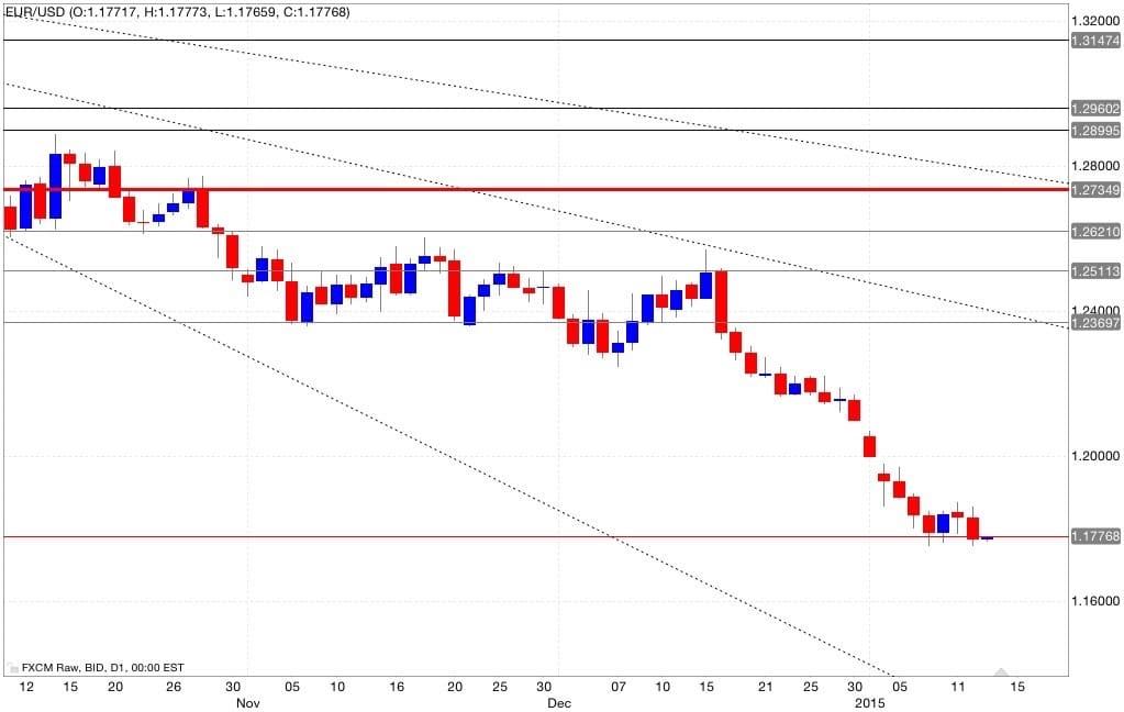 eur/usd analisi tecnica e segnali di trading 14/01/2015