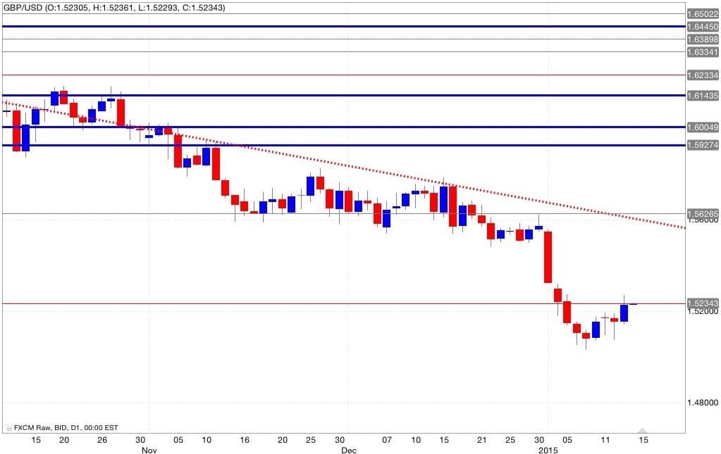 Gbp/usd analisi tecnica e segnali di trading 15/01/2015