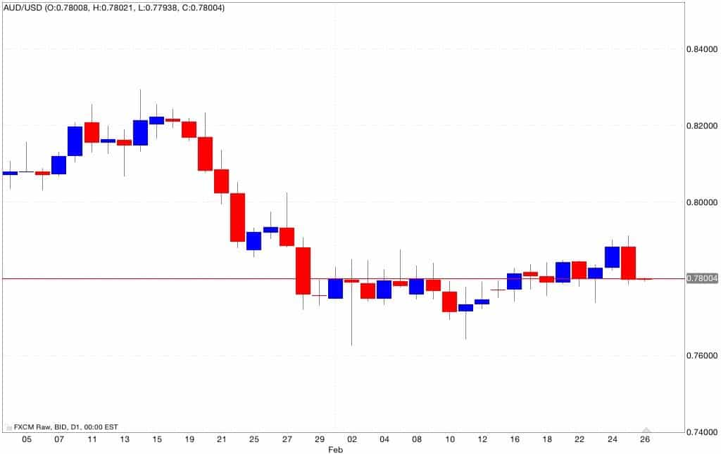 aud/usd analisi tecnica e segnali di trading 27/02/2015