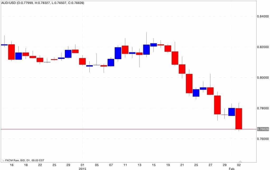 Aud/usd analisi tecnica e segnali di trading 03/02/2015