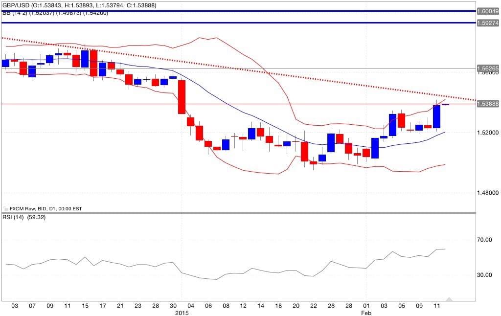 gbp/usd analisi tecnica segnali di trading indicatori 13/02/2015