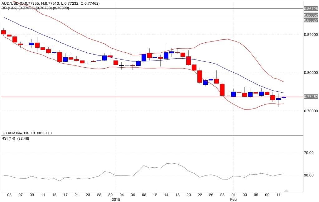 aud/usd analisi tecnica segnali di trading indicatori 13/02/2015