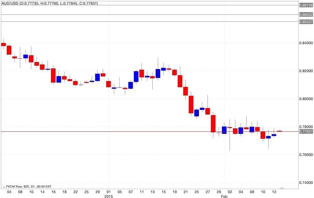 aud/usd analisi tecnica segnali di trading 16/02/2015
