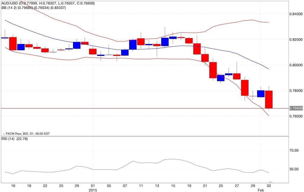 Aud/usd analisi tecnica e segnali di trading indicatori 03/02/2015